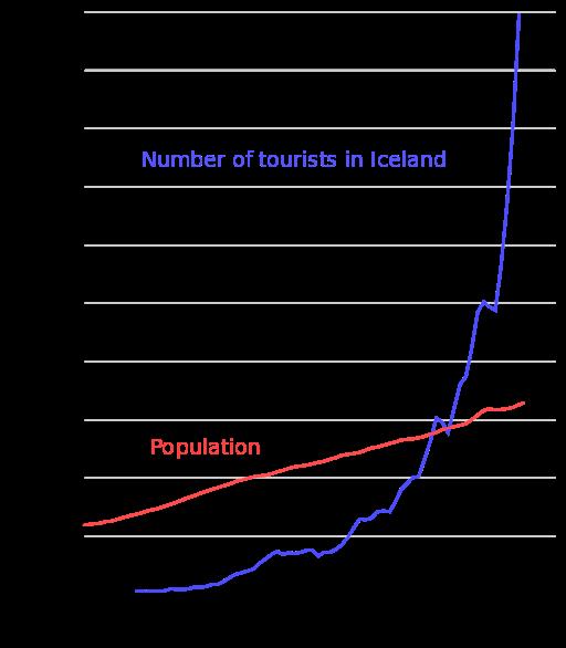 dane statystyczne ruchu turysrtycznego z 2018 roku na Islandii