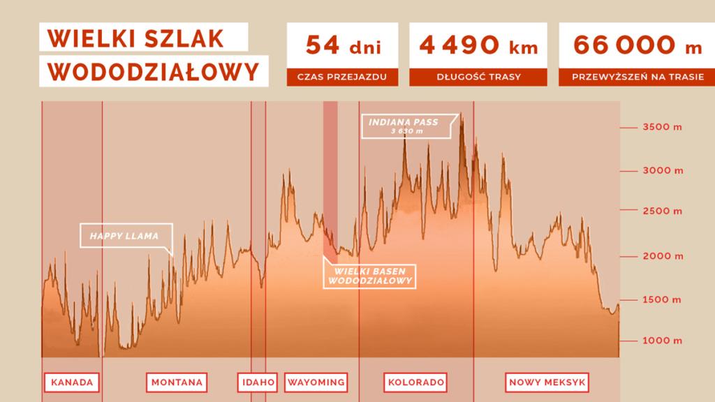 Statystyki dostyczące bikepackingowej wyprawy szlakiem Great Divide Mountain Bike Route